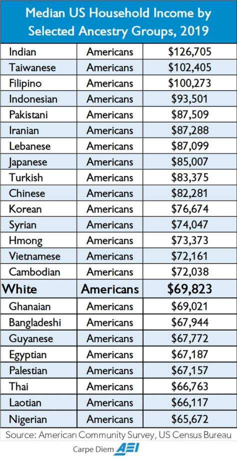 Income By Ethnicity in America