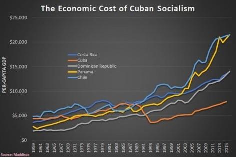 Socialism Communism Countries Per Capita GDP Income