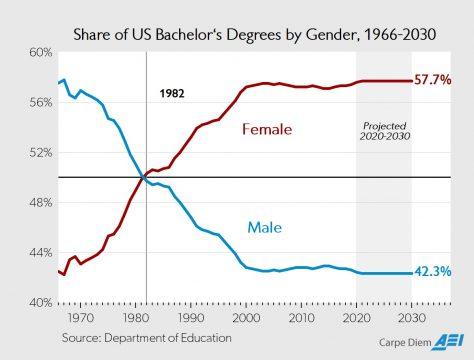 Share of College Degrees Women Men